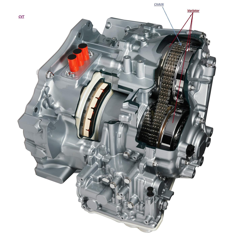CVT-Transmisie variabilă continuă
